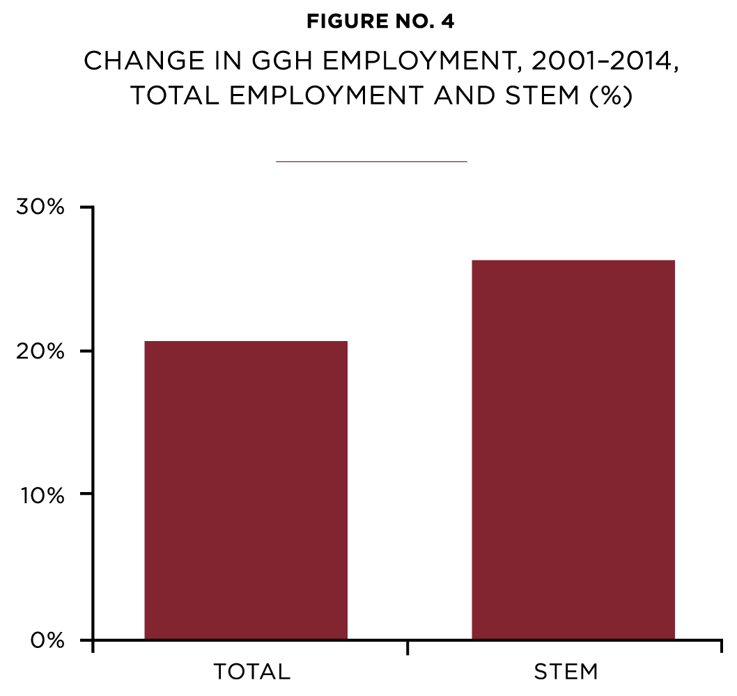 The Geography Of Economic Restructuring In The GGH