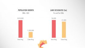 Population Growth vs Designated Land