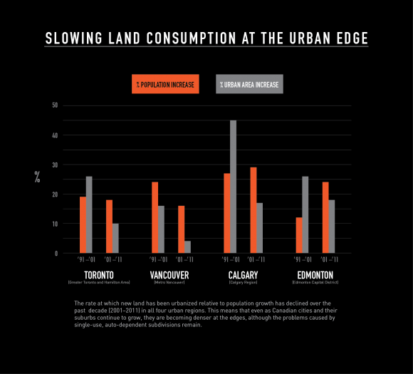 Slowing Land Consumption at the Urban Edge