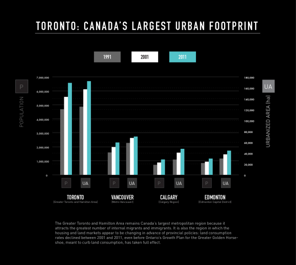 Toronto: Canada's Largest Urban Footprint