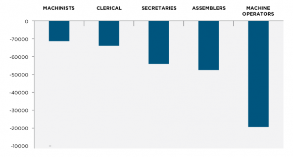 Figure 1: Change in employment for occupations with most significant losses, GGH, 2001-2014