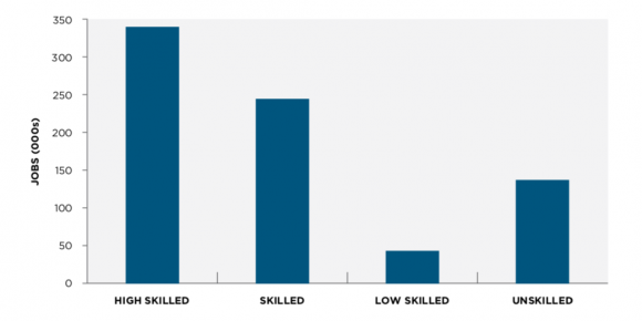 Figure 2: Change in employment by skill level, GGH, 2001-2014