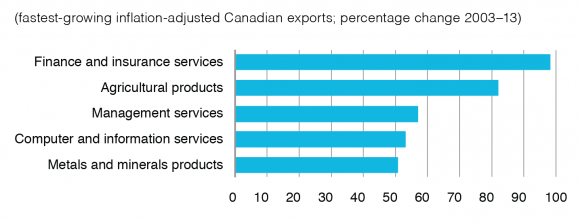 Figure 4: Fastest-growing service exports, Canada, 2003-2013