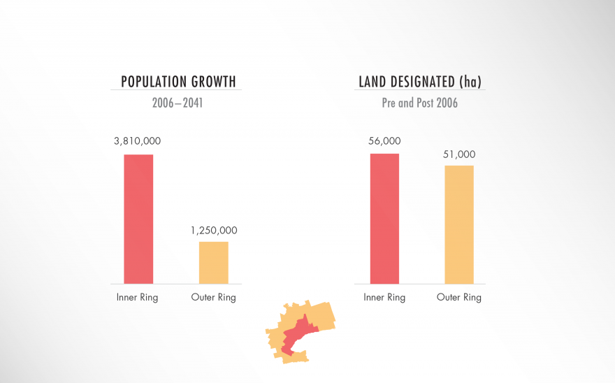 Population Growth vs Designated Land