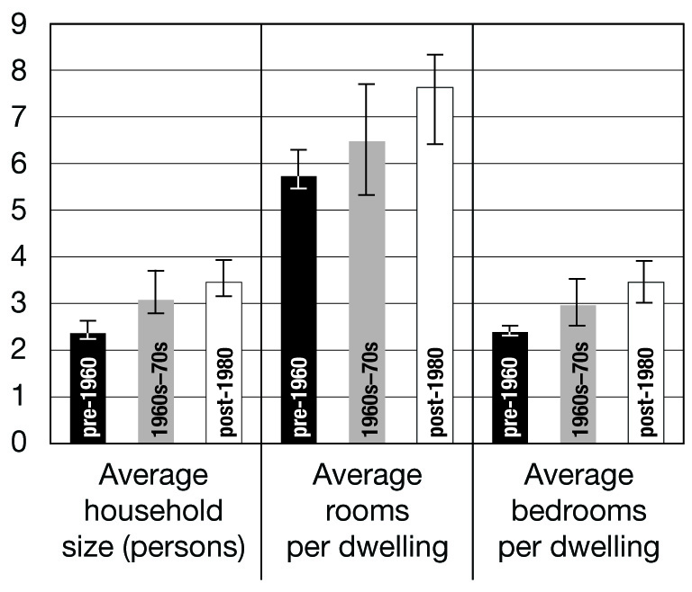 Density and era of development neptis foundation for Average family room size